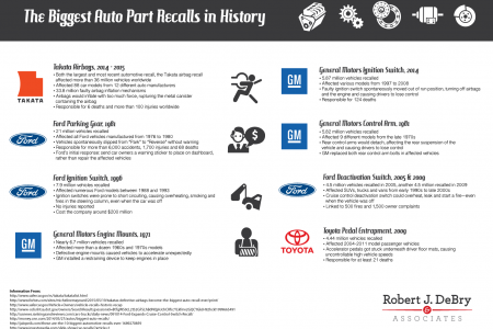 The Biggest Auto Part Recalls in History Infographic