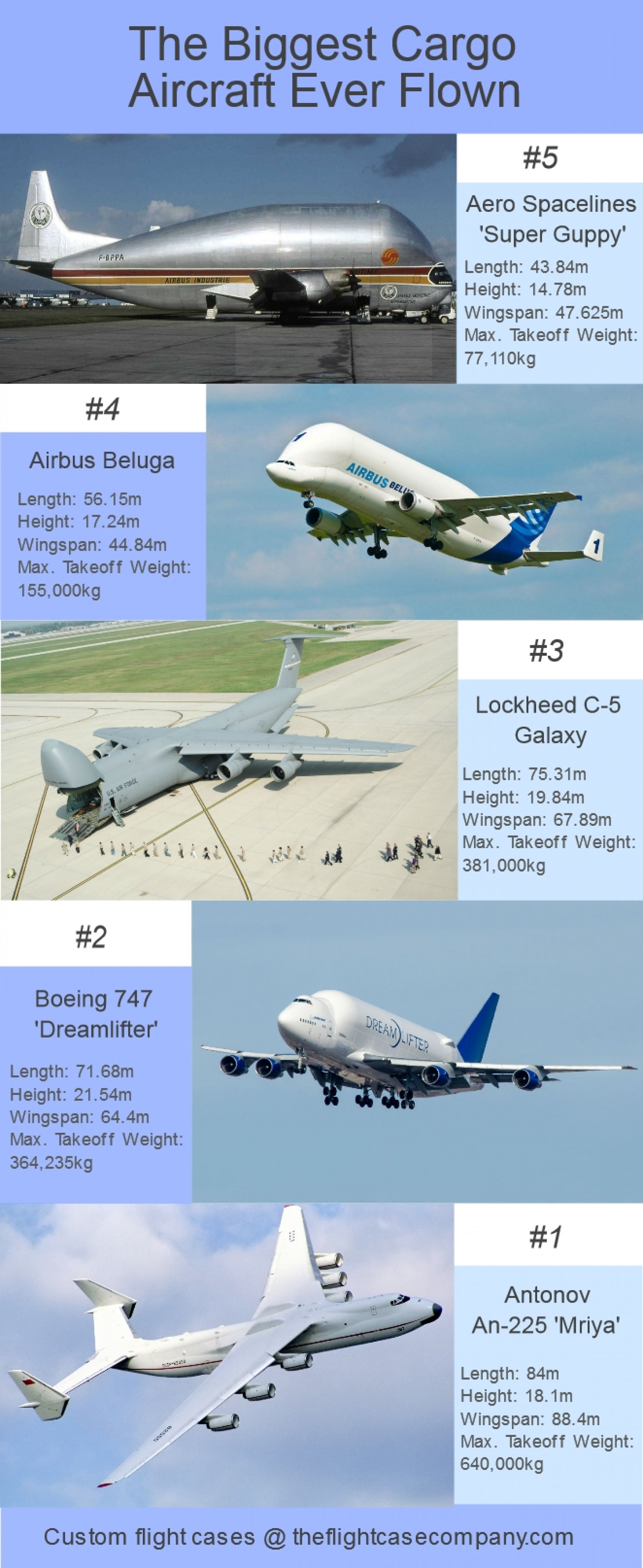 The Biggest Cargo Aircraft Ever Flown Infographic