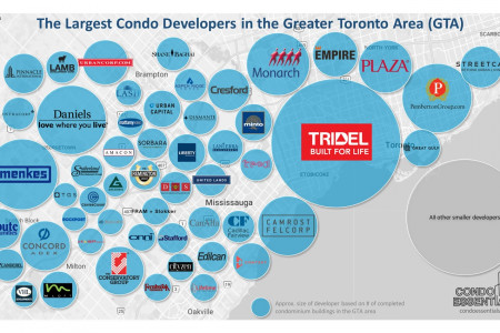 The Biggest Condo Builders in the GTA Infographic