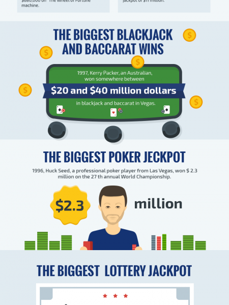 The Biggest Jackpots in the History of Gambling Infographic