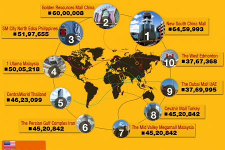 The biggest malls in the world Infographic