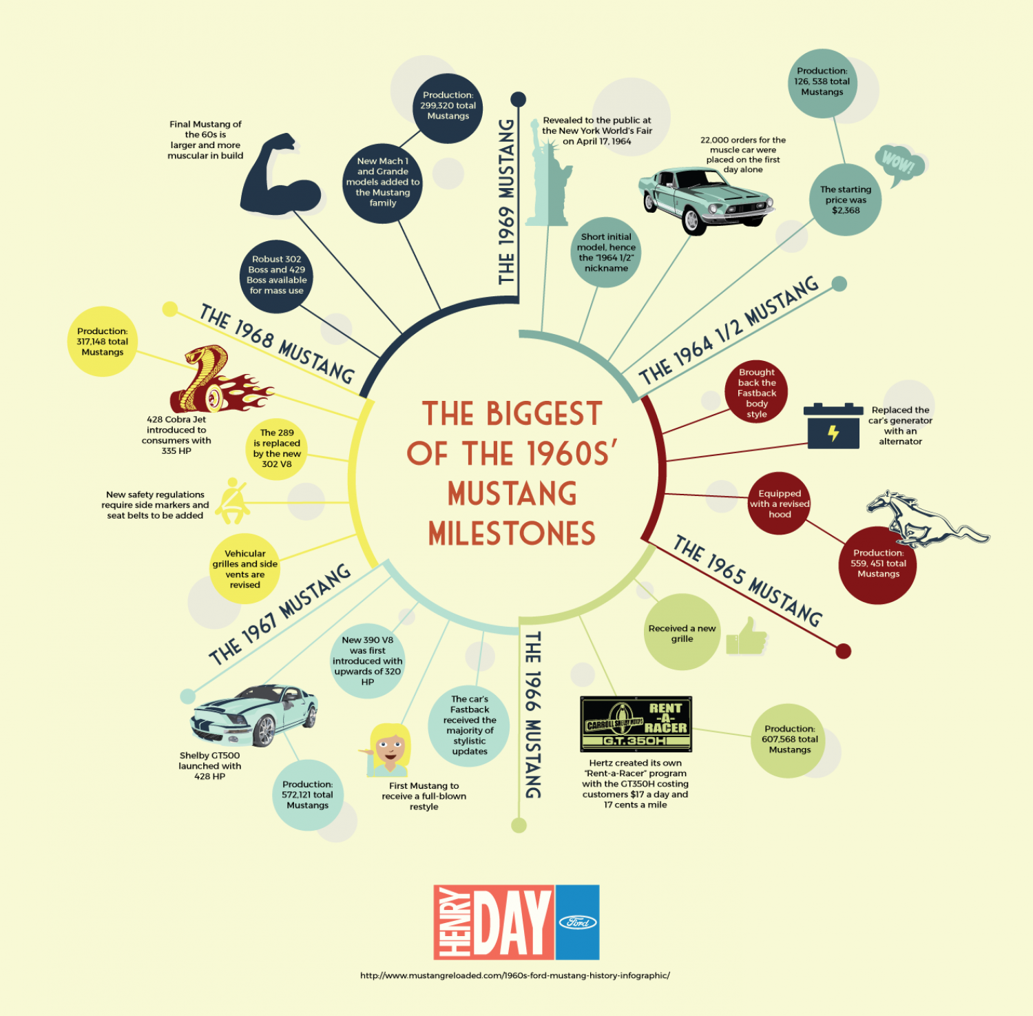 The Most Impressive of the 1960s' Mustang Milestones Infographic