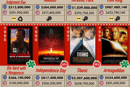 The Biggest Summer Blockbusters and Box Office Hits since JAWS! Infographic