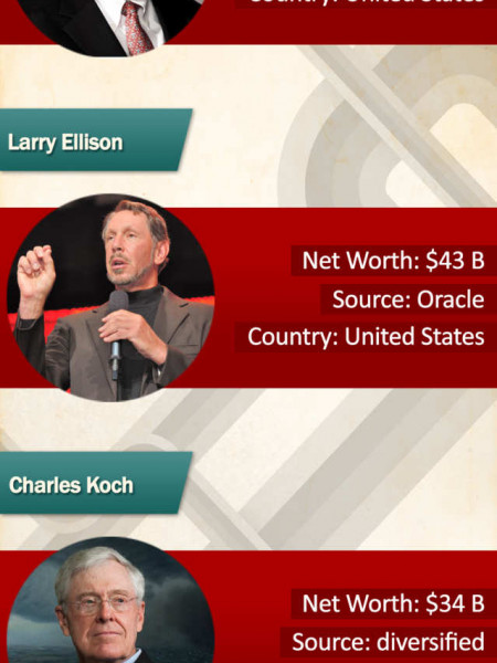 The Billionaire Brigade Infographic