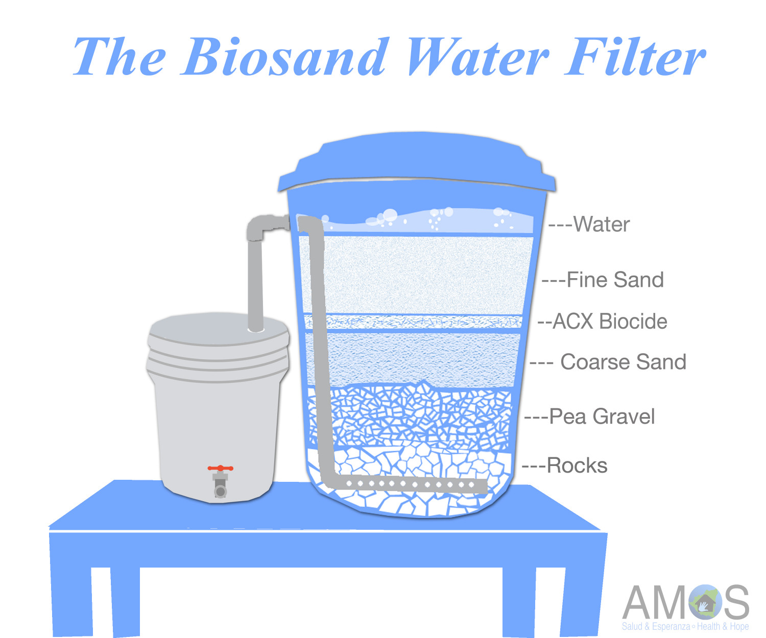 The biosand water filter system for Water feature filtration system
