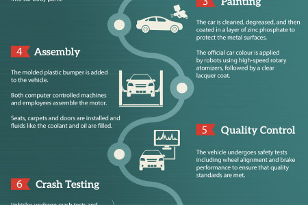 The Birth of a Vehicle Infographic