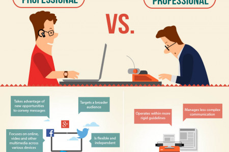 The birth of new Media Professional Infographic