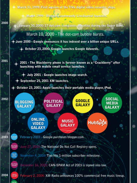 The Birth of the Inbound Marketing Universe Infographic
