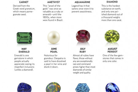 The Birthstone Guide Infographic