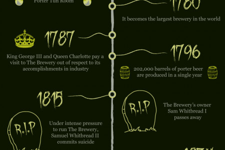 The bizarre & beguiling history of The Brewery Infographic