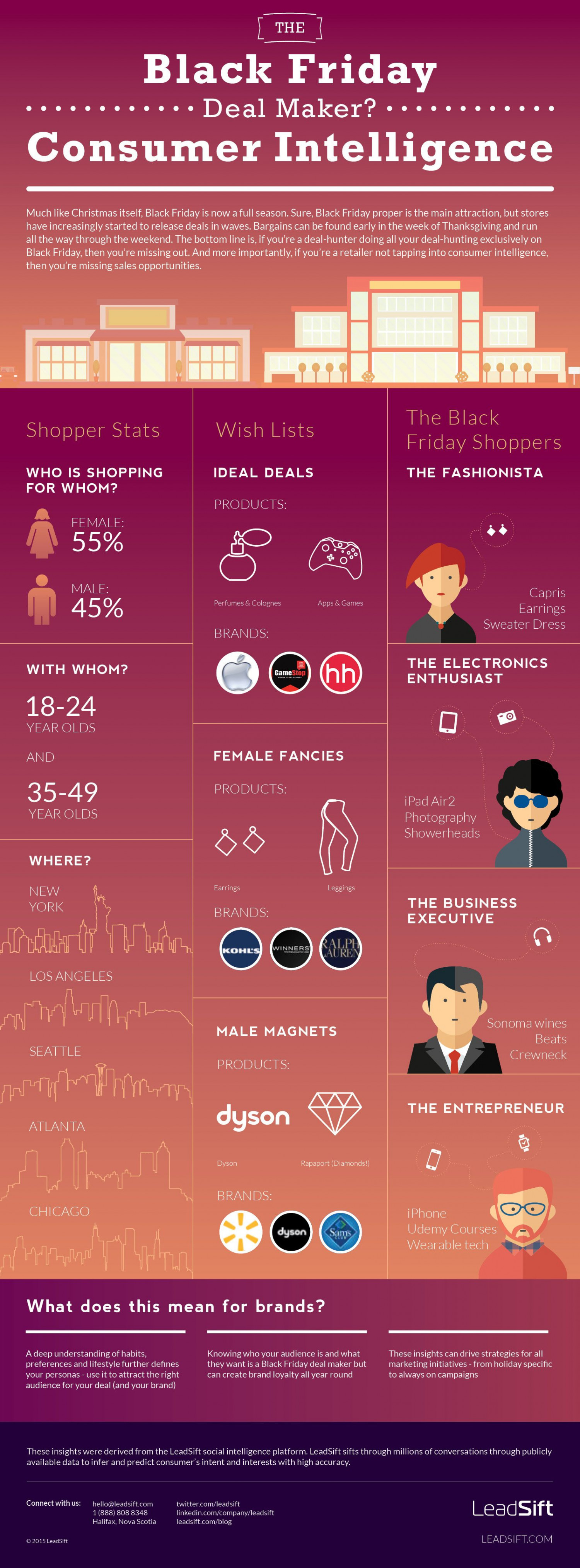 The Black Friday Deal Maker? Customer Intelligence Infographic