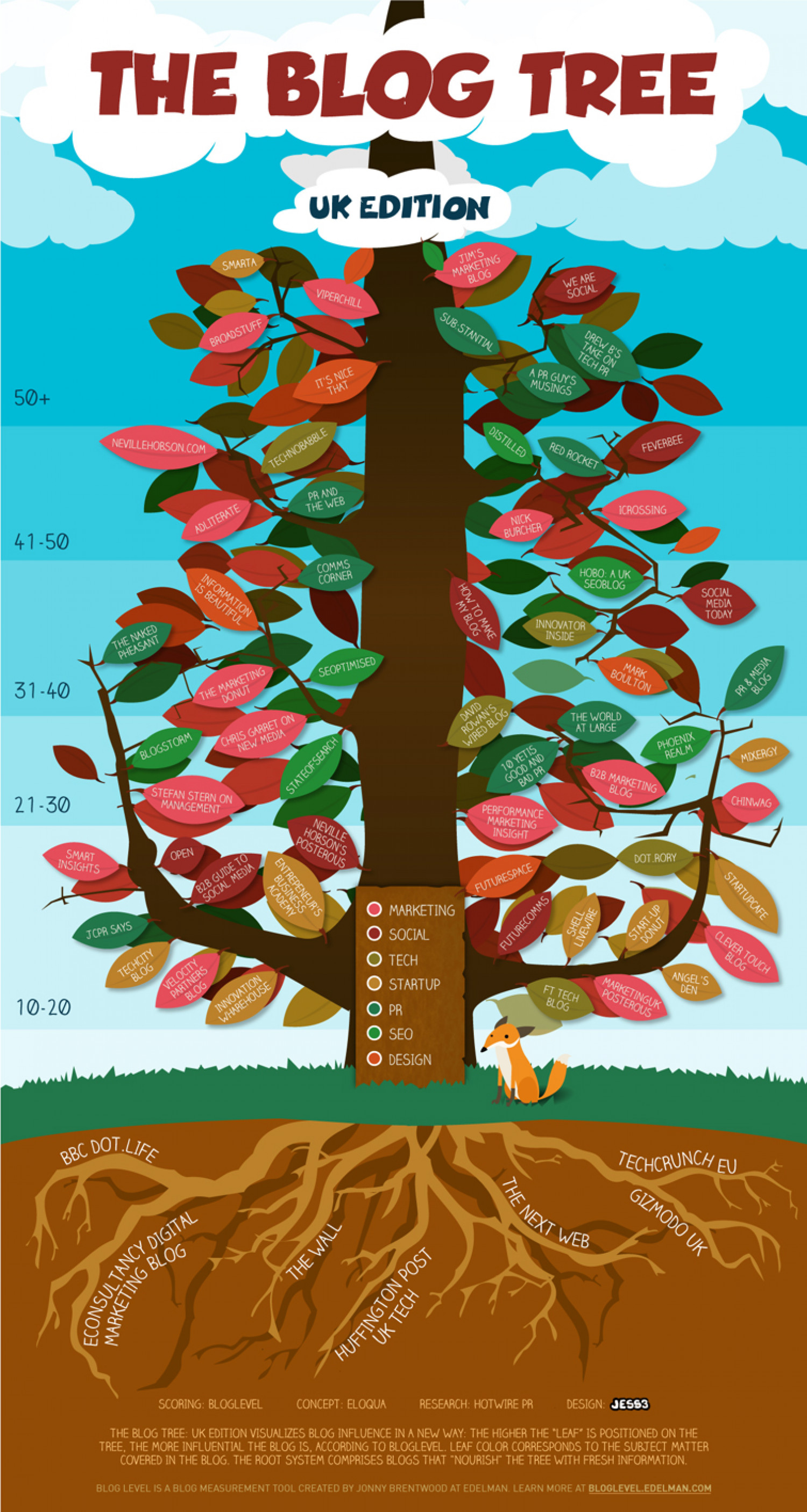 The Blog Tree: UK Edition Infographic