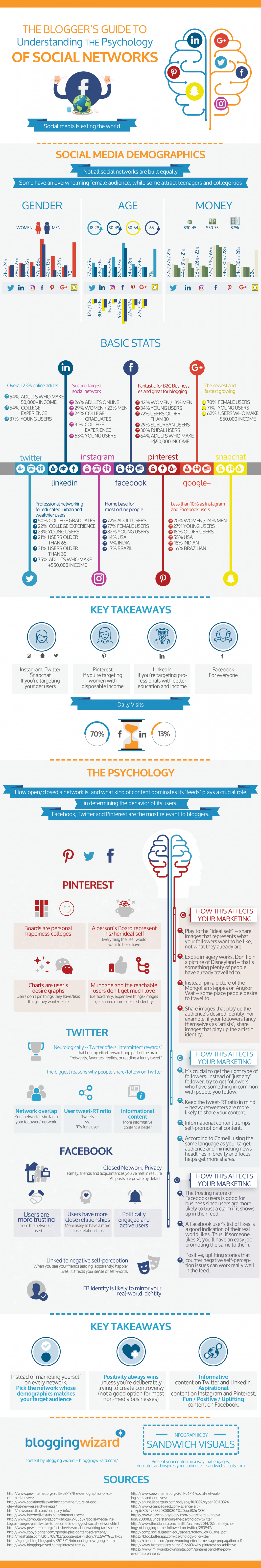 The blogger's guide to understand the psychology of social networks Infographic