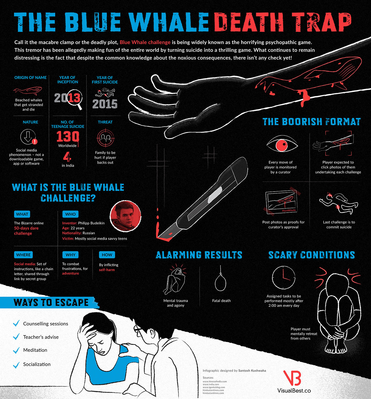The Blue Whale Death Trap – Infographic Infographic
