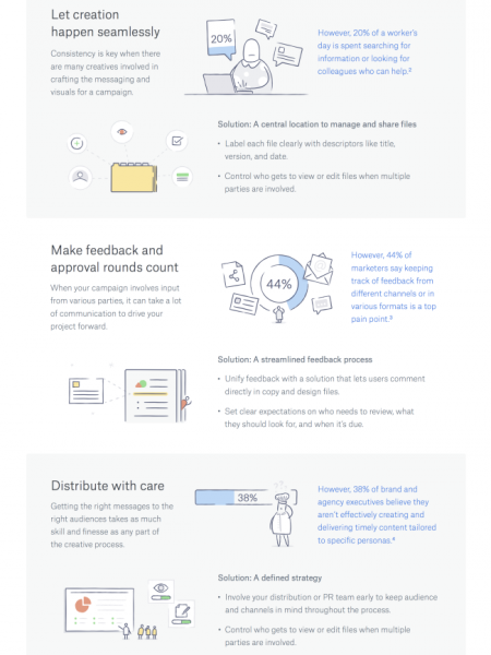 The blueprint for a hit campaign  Infographic