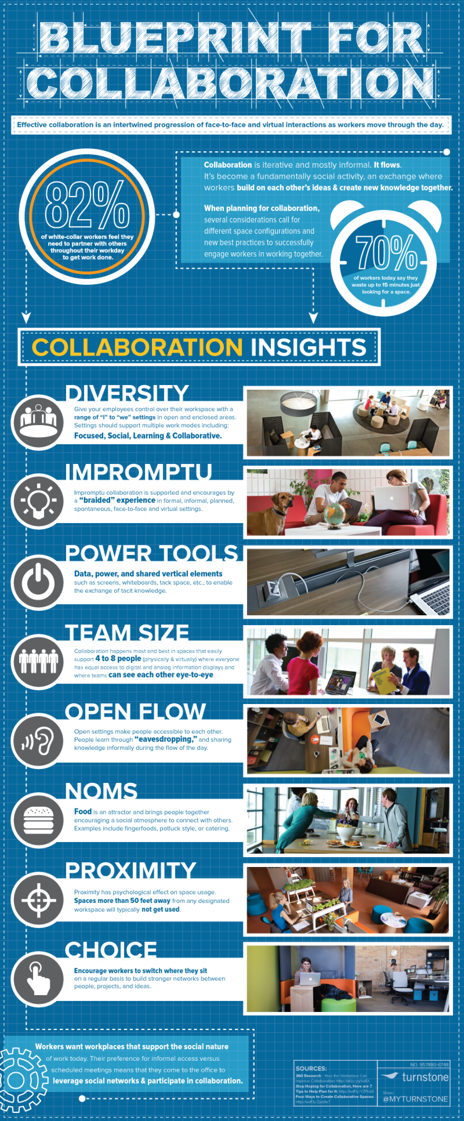 The Blueprint for Collaboration Infographic