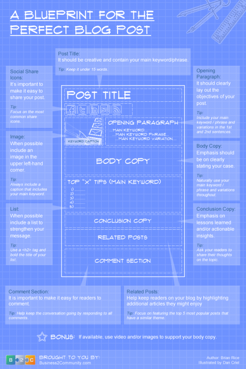 The blueprint for the perfect blog post visual malvernweather Images