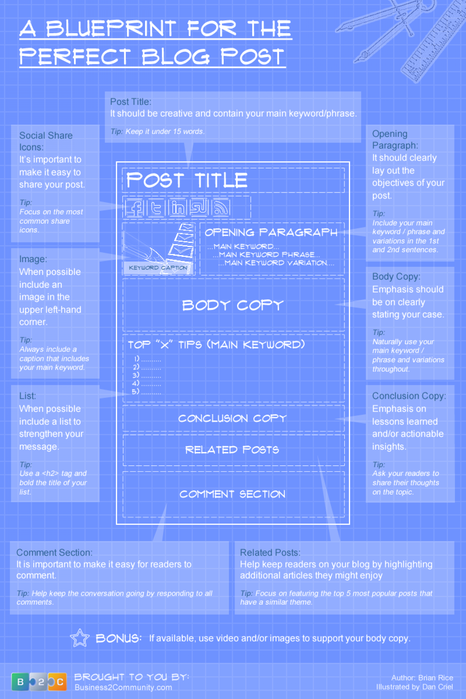 The blueprint for the perfect blog post visual the blueprint for the perfect blog post infographic malvernweather Images