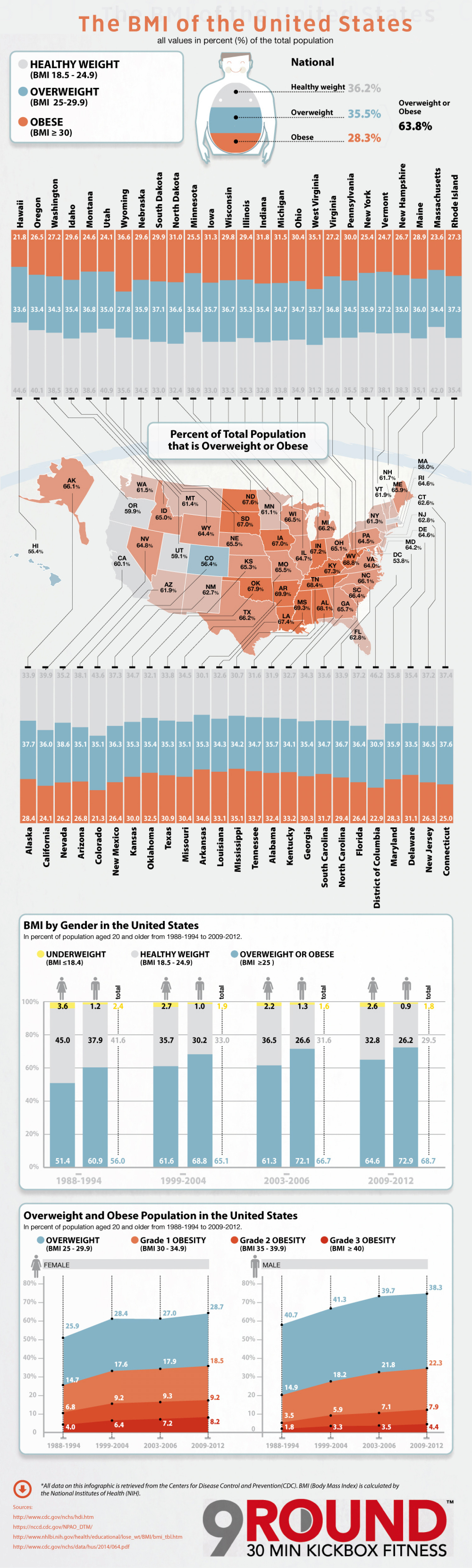 The BMI of the United States Infographic
