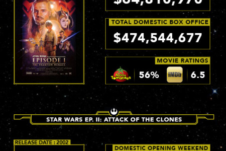 The Box Office Awakens Infographic