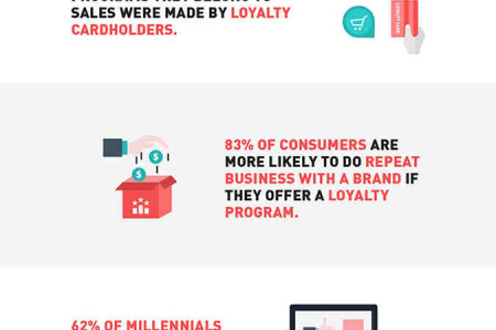 The Brand Loyalty Statistics That'll Help You Retain More Customers Infographic