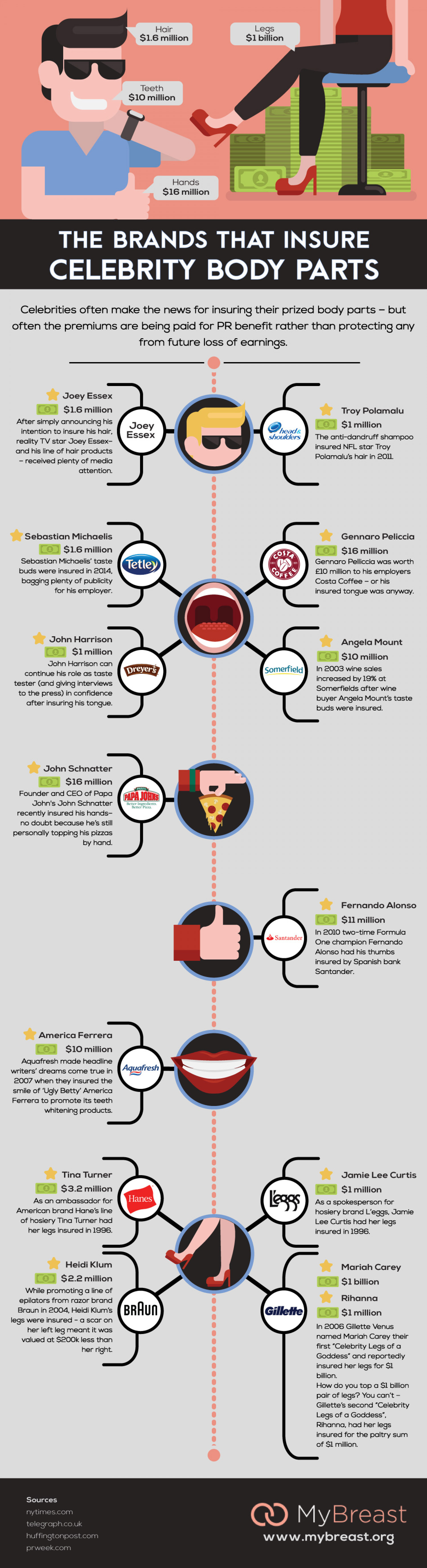 The Brands That Insure Celebrity Body Parts Infographic