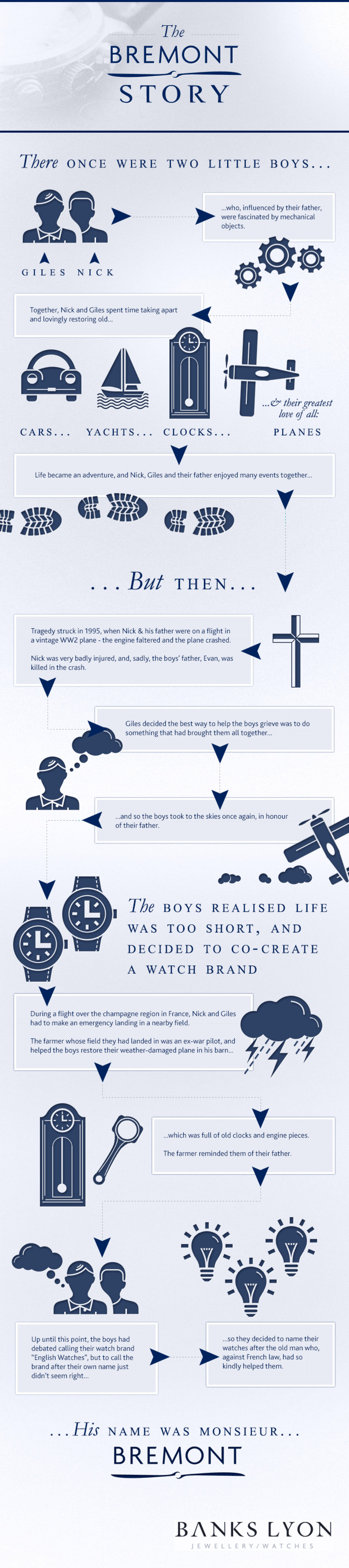 The Bremont Story Infographic