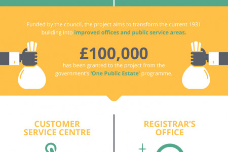 The Bridlington Town Hall Upgrade Project Infographic