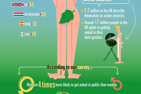 The British Attitude towards Nudity Infographic