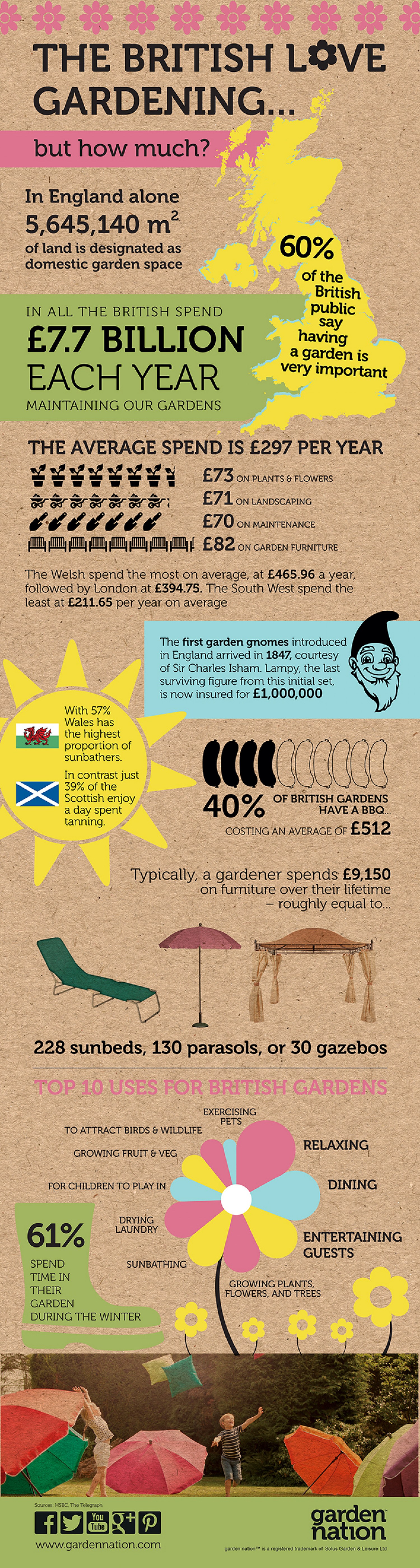 The British Love Gardening Infographic