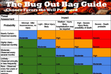 The Bug Out Bag Guide Presents: How to Assess Risk Infographic