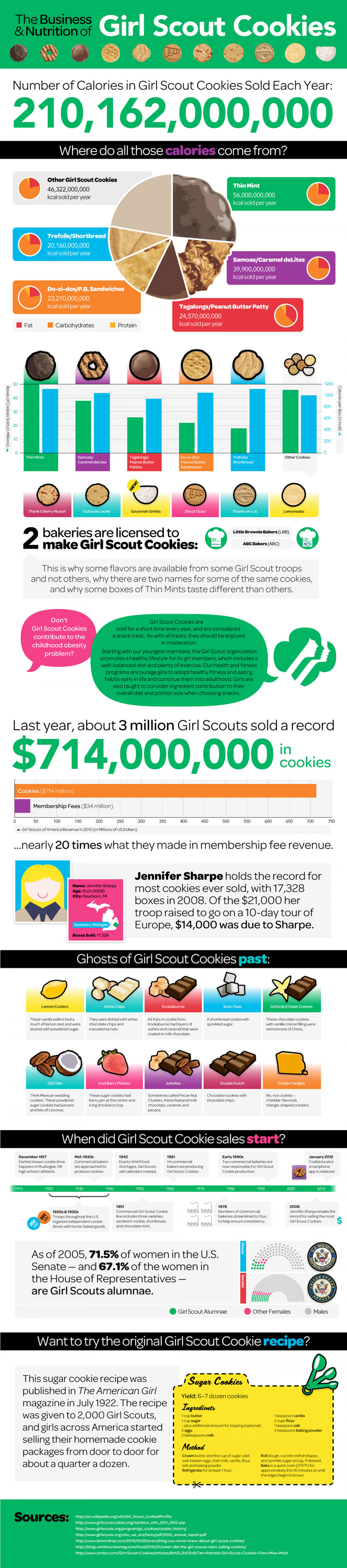 The Business and Nutrition of Girl Scout Cookies Infographic