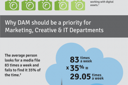 The Business Case for Digital Asset Management Infographic