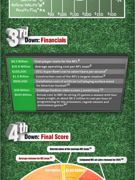 The Business of Football Infographic