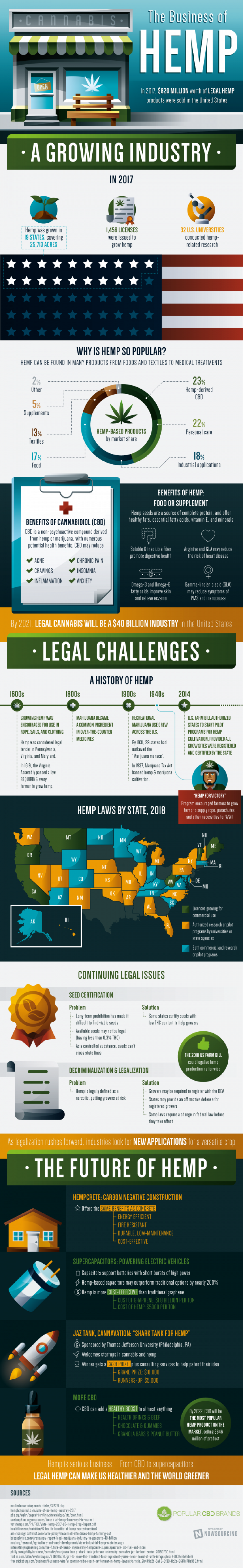 The Business Of Hemp Infographic