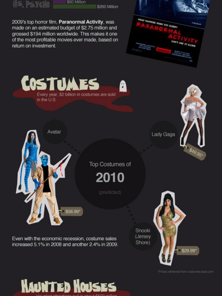The Business of Horror  Infographic