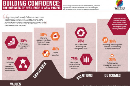 THE BUSINESS OF RESILIENCE IN ASIA-PACIFIC Infographic