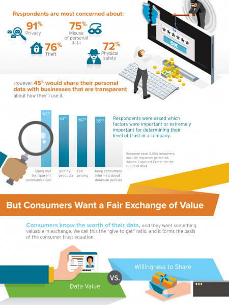 The Business Value of Consumer Trust: The Digital Imperative Infographic