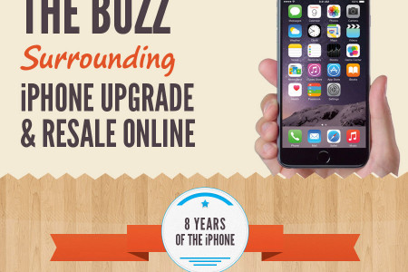 The Buzz Surrounding iPhone Upgrade & Resale Online Infographic