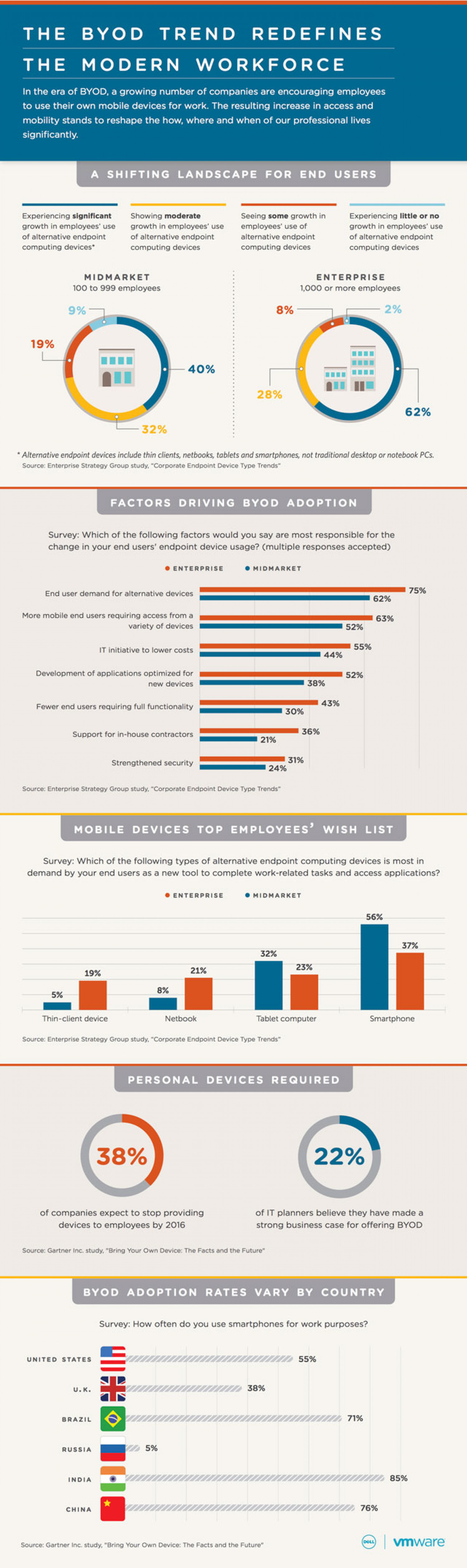 The BYOD Trend Redefines the Modern Workforce Infographic