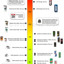 The Caffeine Poster How Much Caffeine Are You Drinking