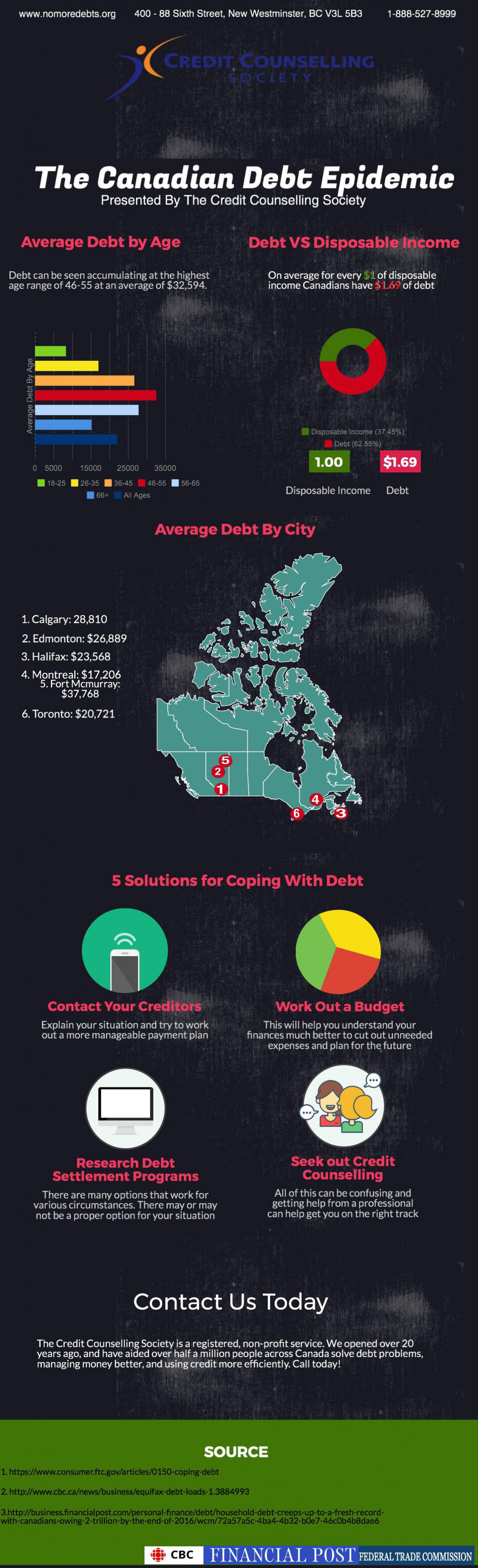 The Canadian Debt Epidemic Infographic