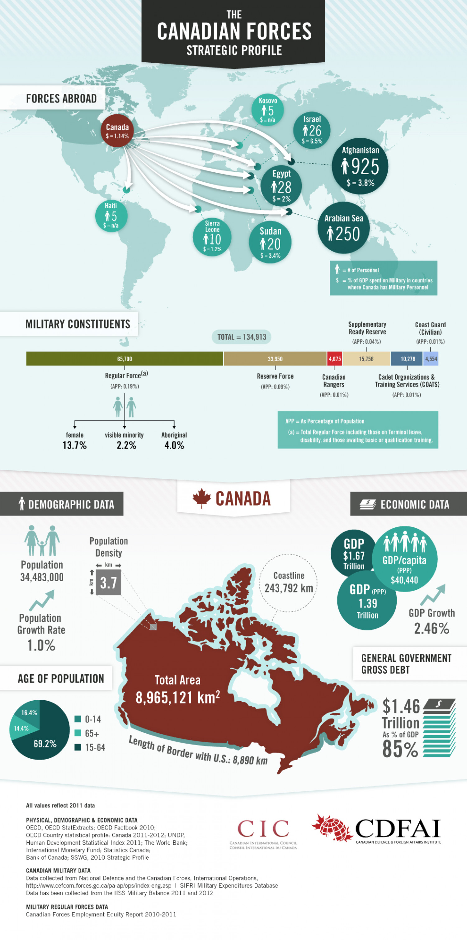 The Canadian Forces Strategic Profile Infographic