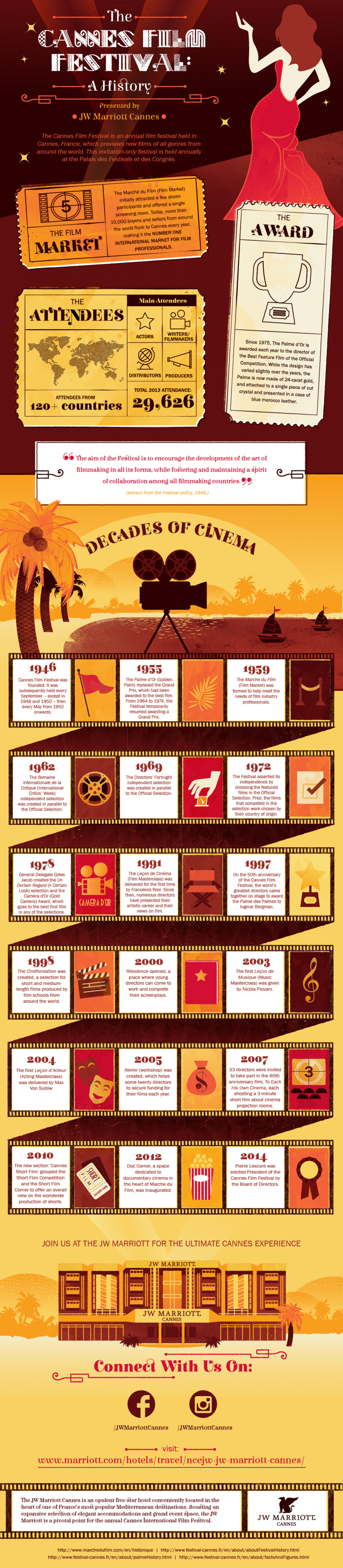 The Cannes Film Festival: A History Infographic