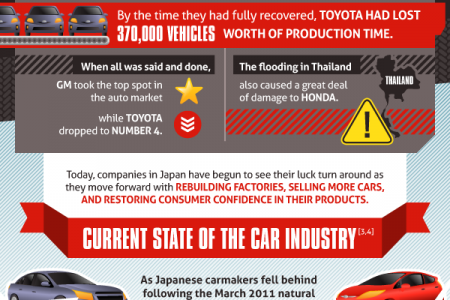 The Car Industry After Japan's Natural Disaster Infographic