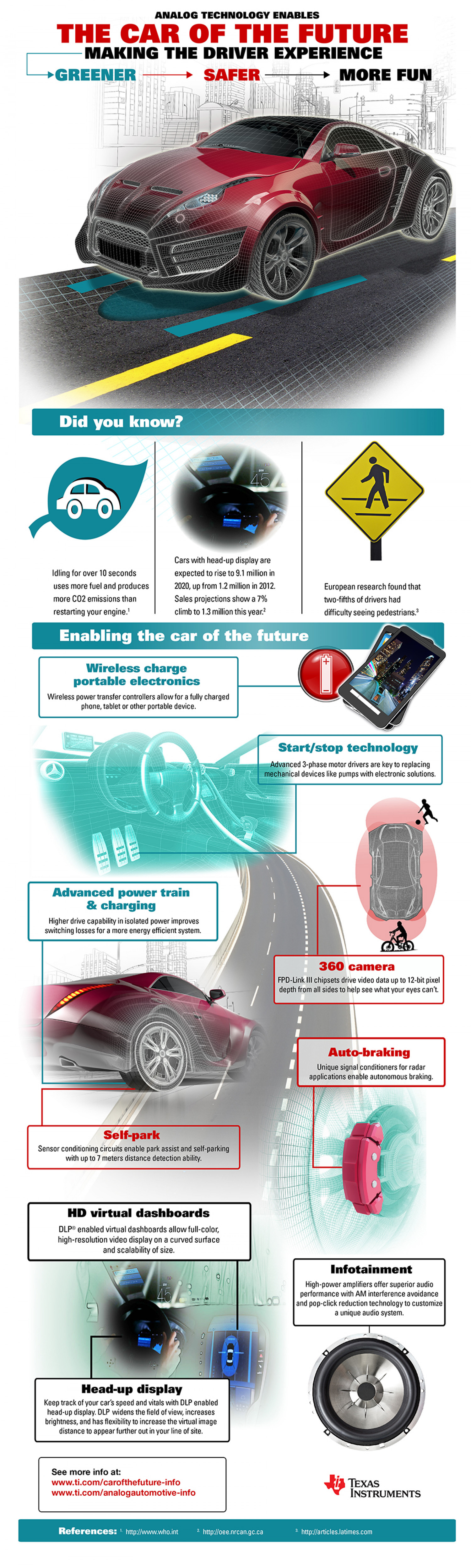 The car of the future Infographic
