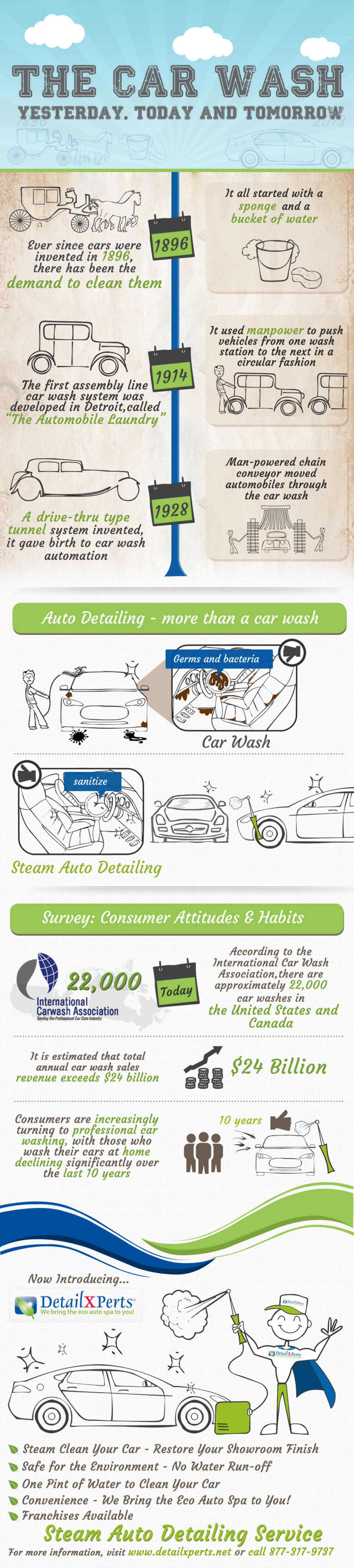 The Car Wash - Yesterday, Today and Tomorrow Infographic