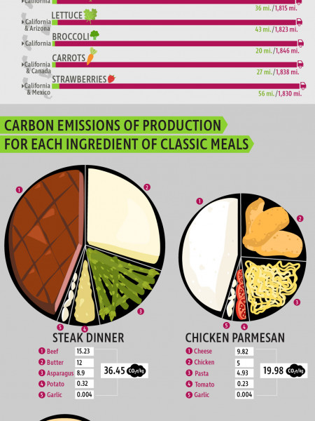 The Carbon Emissions Of Americas Meals Visual