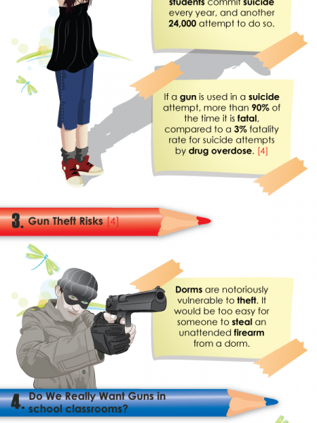 The Case Against Concealed Carry Guns on Campus Infographic