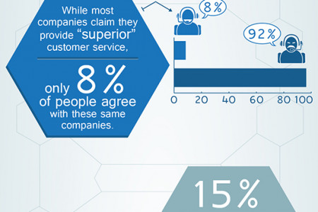 The Case for Customer Service Infographic